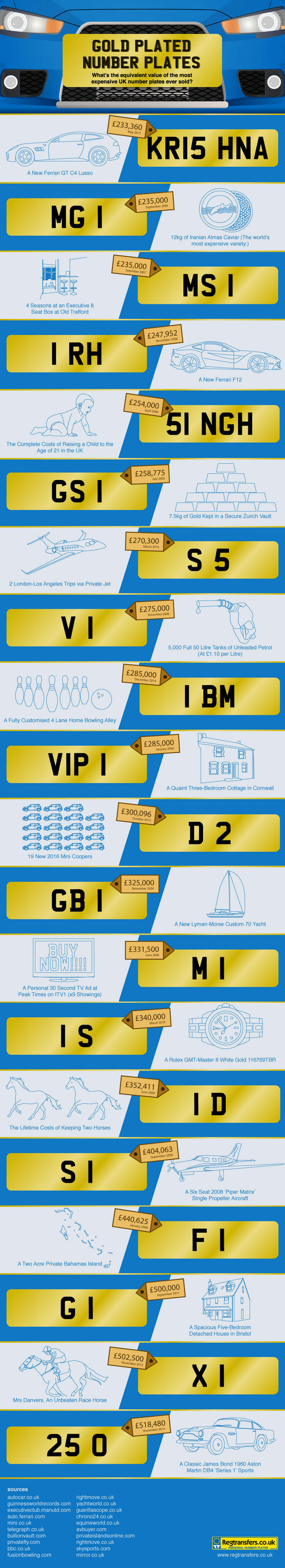 Click here to view a full preview of the UK's most expensive number plates