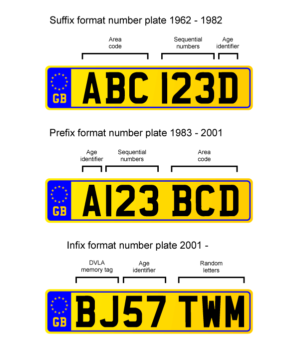 Illustration of UK's number plate formats